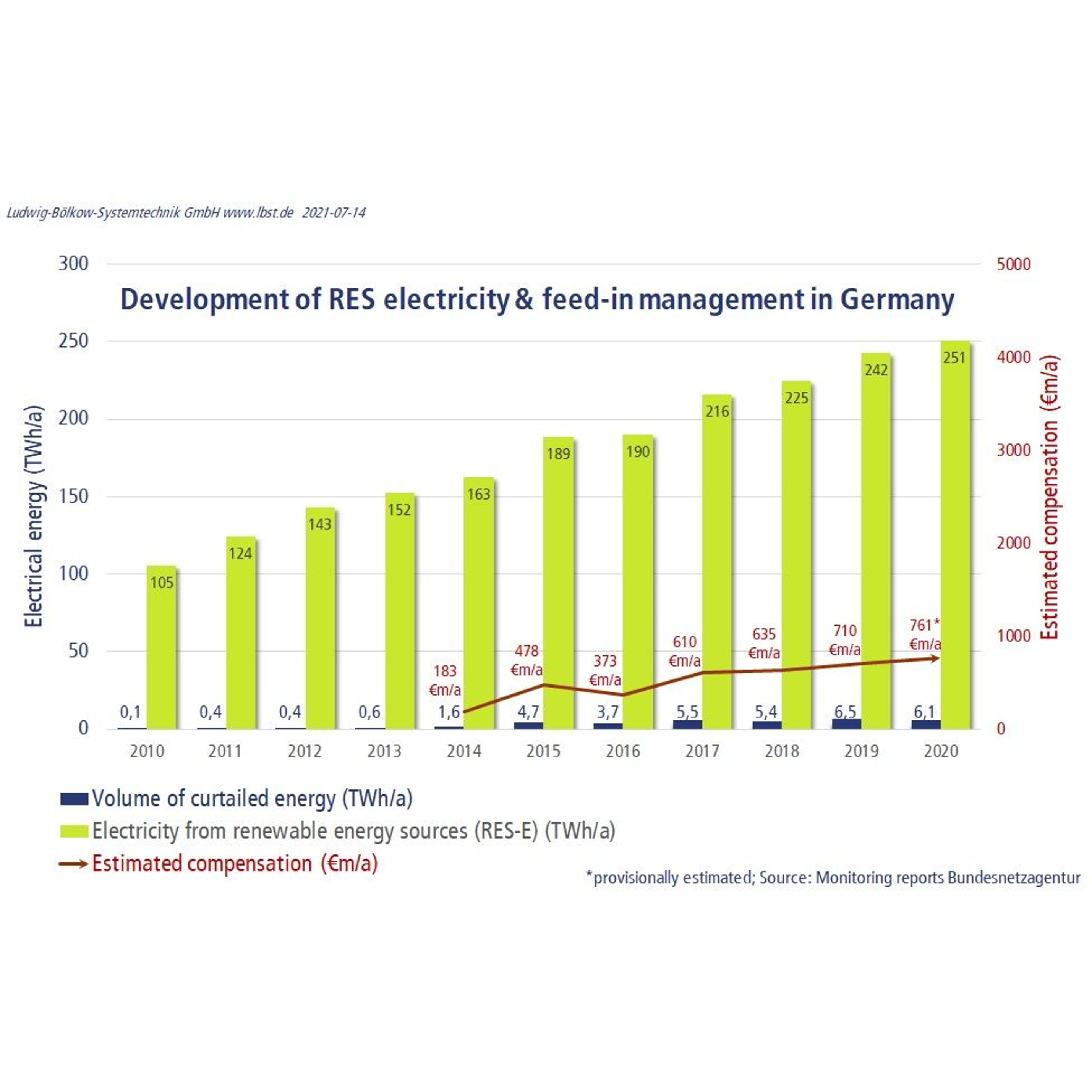 Feed-in mangagement Germany